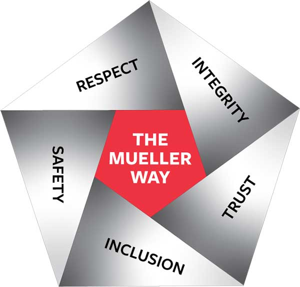 Mueller Core Values